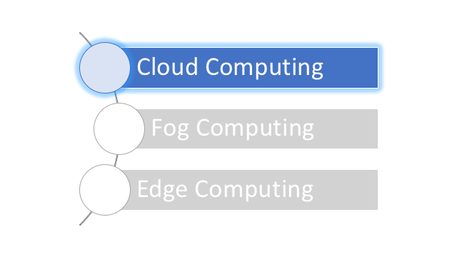 Is Cloud Computing Here For Good?